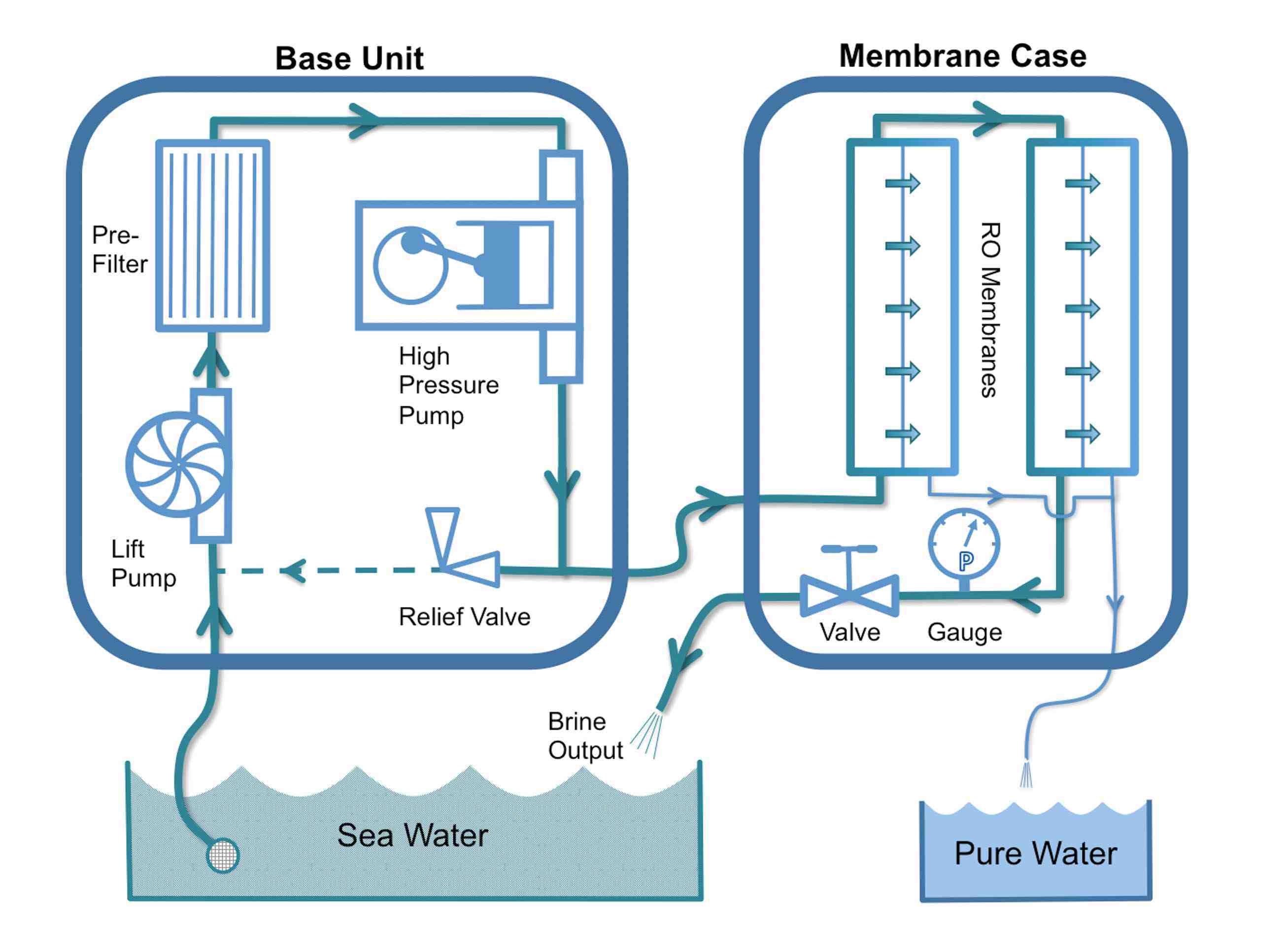 Rainmaker desalination process